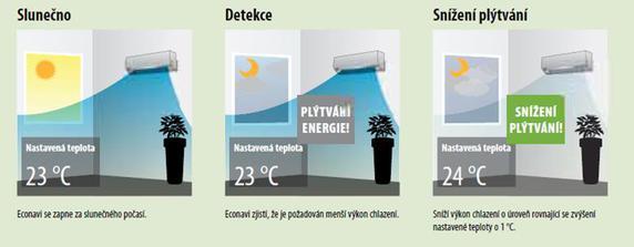 Klimatizace Rakovník - detekce - slunečno